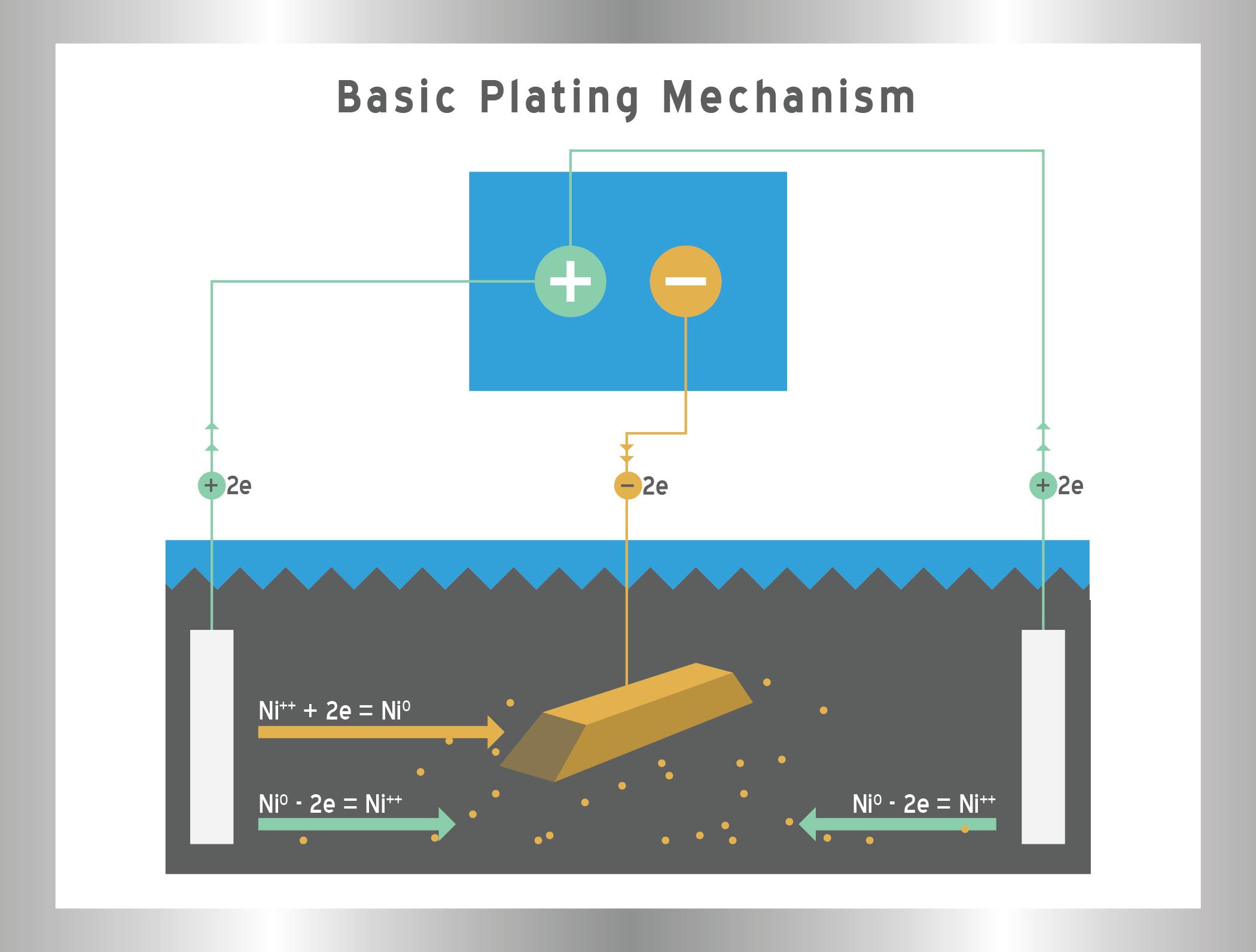 Basic Plating Mechanism Graphic - Klein Plating Works